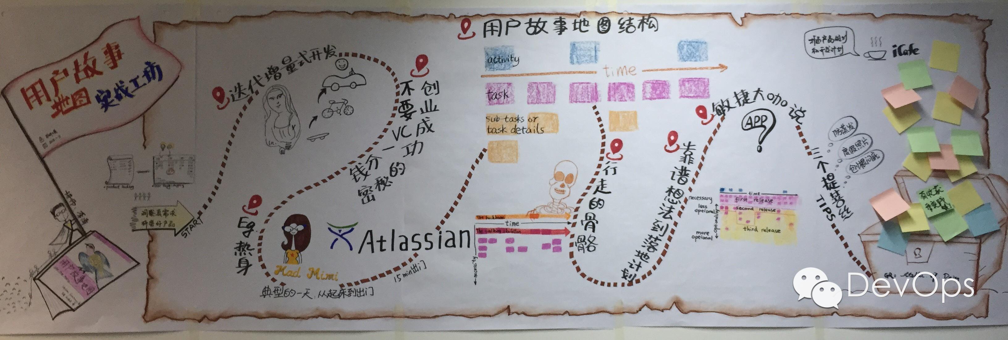 用户故事地图(user story mapping)之初体验