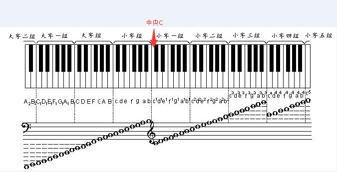 音乐基础教程 1 1音高