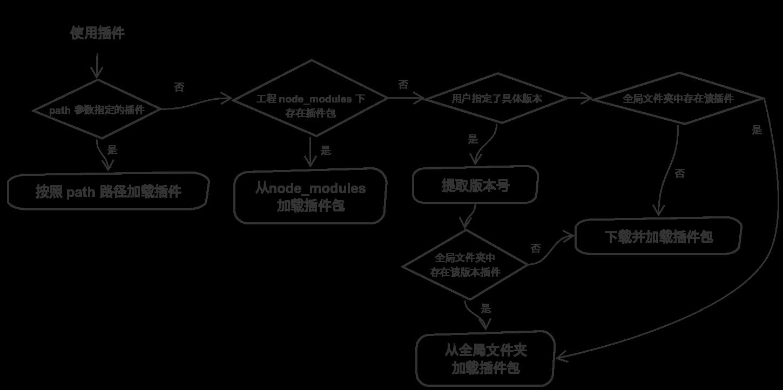 简化流程图