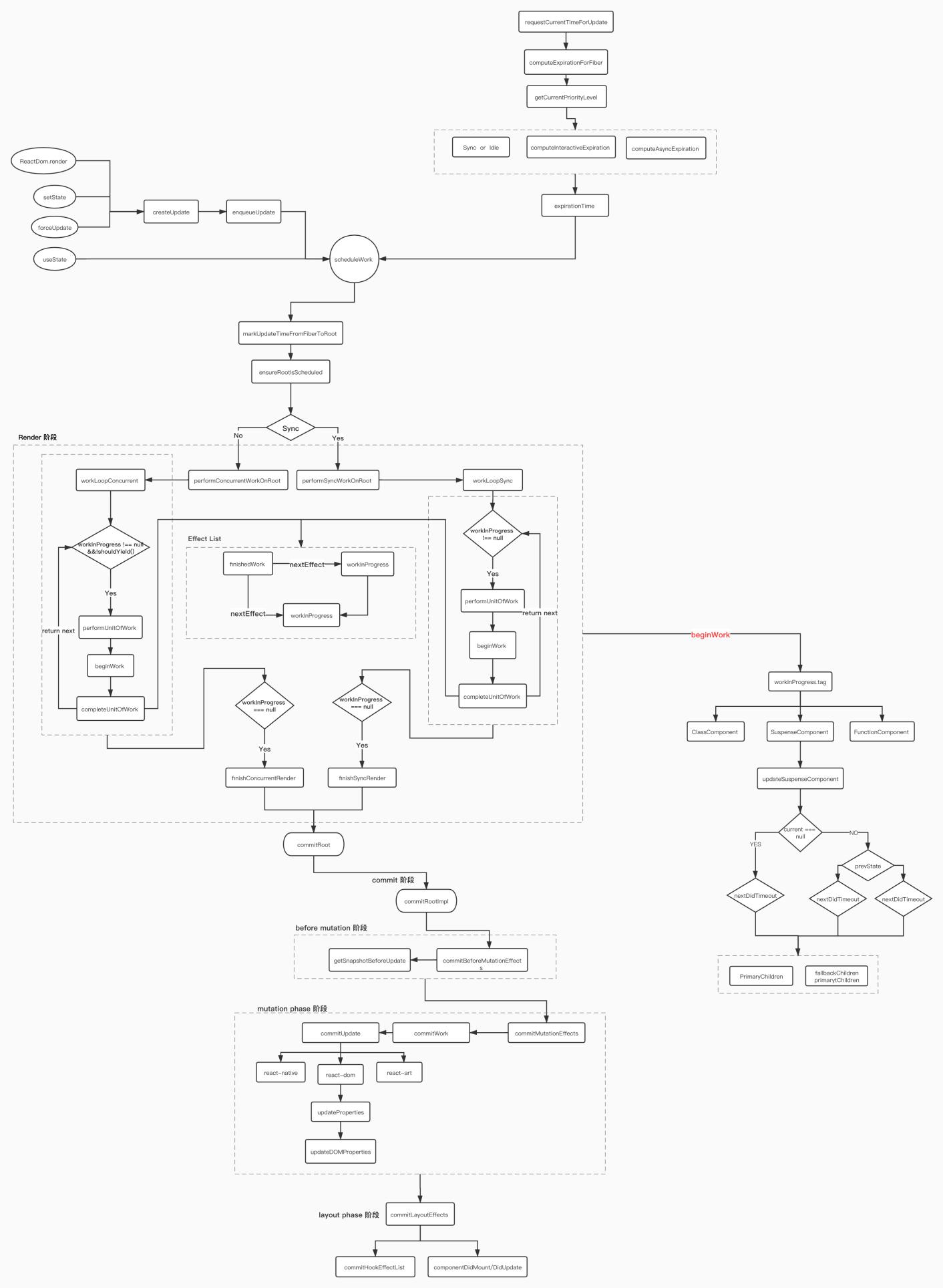fiber调用链路.jpg