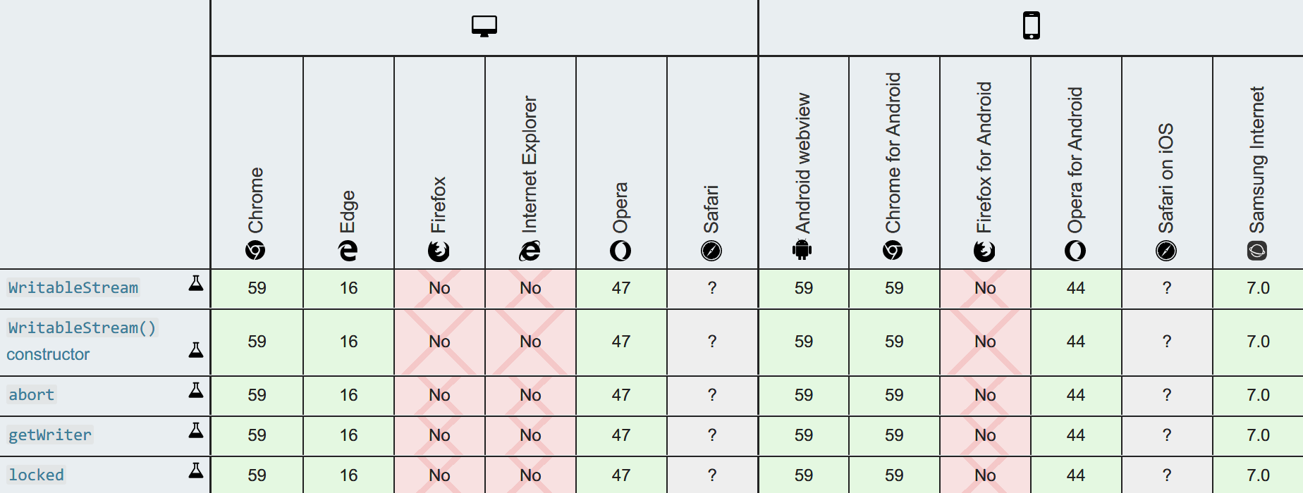 Image of Stream API Browser Compatibilty Table by Mozilla Contributors is licensed under CC-BY-SA 2.5.